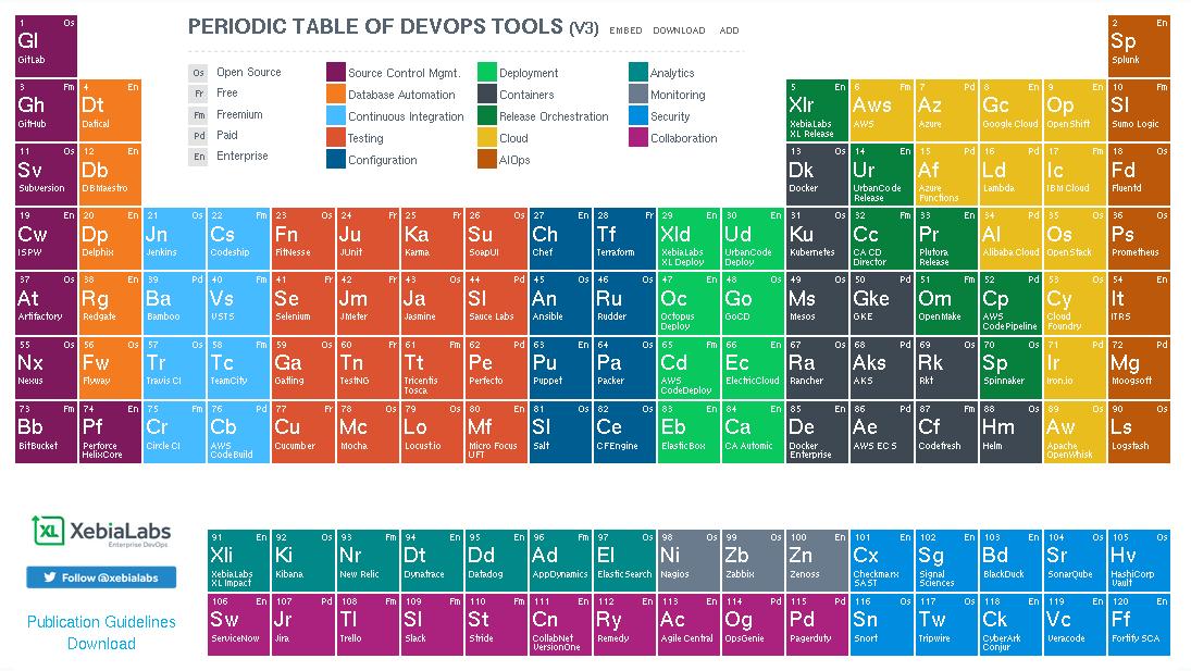 tableau-periodique-des-outils-devops-xebialabs-v3-rudder